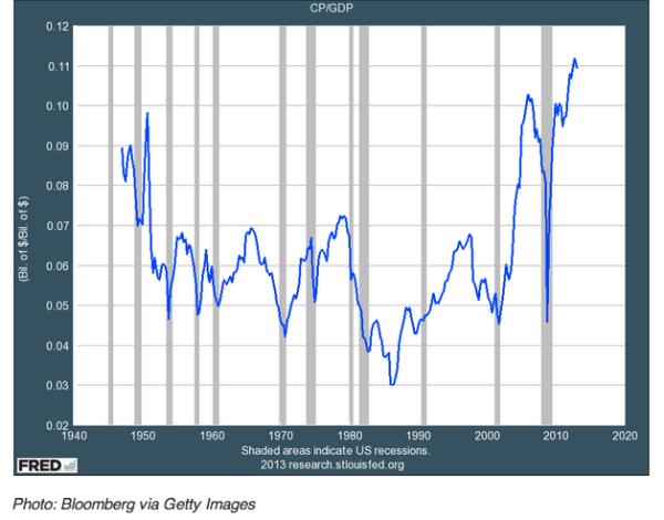 American corporate profit chart